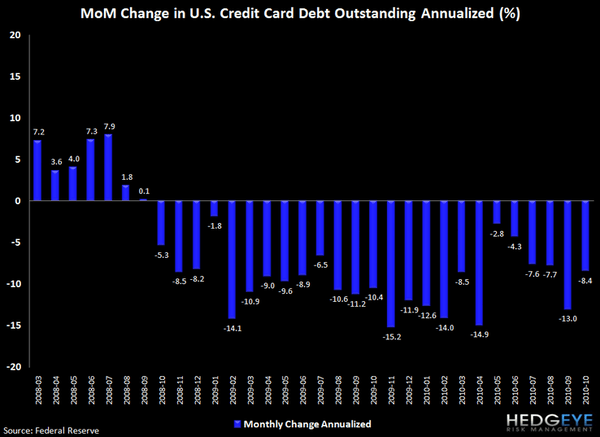 REVOLVING CONSUMER CREDIT DATA SHOWS YET ANOTHER DECLINE - j3
