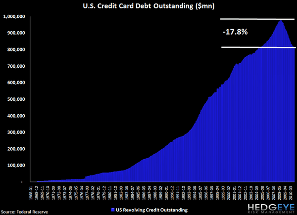 REVOLVING CONSUMER CREDIT DATA SHOWS YET ANOTHER DECLINE - j4