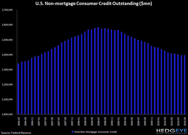 REVOLVING CONSUMER CREDIT DATA SHOWS YET ANOTHER DECLINE - j7