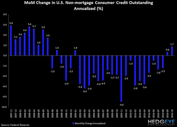 REVOLVING CONSUMER CREDIT DATA SHOWS YET ANOTHER DECLINE - j8