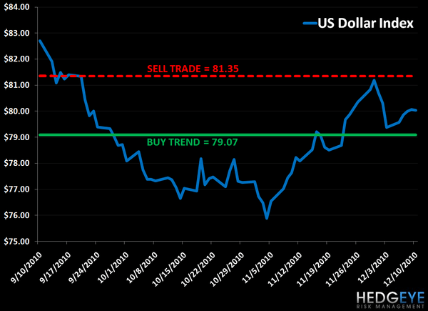 Buck Breakout: US Dollar Levels, Refreshed... - buck