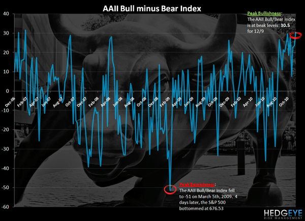 CONSUMER CONFIDENCE - CURRENT TRENDS SUPPORTIVE OF STRONGER TOP LINE - bullbear update dec
