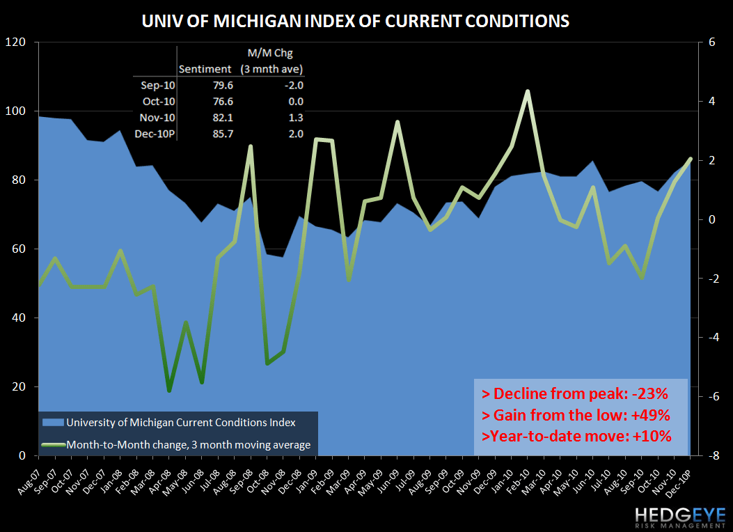 CONSUMER CONFIDENCE - CURRENT TRENDS SUPPORTIVE OF STRONGER TOP LINE - univ mich current conditions