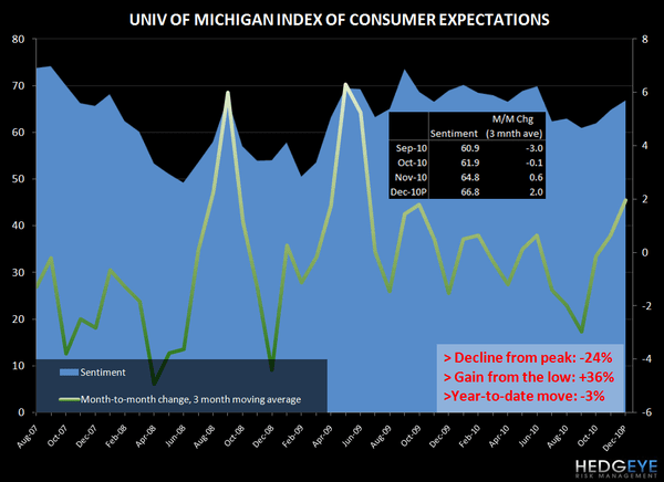 CONSUMER CONFIDENCE - CURRENT TRENDS SUPPORTIVE OF STRONGER TOP LINE - univ mich expectations dec