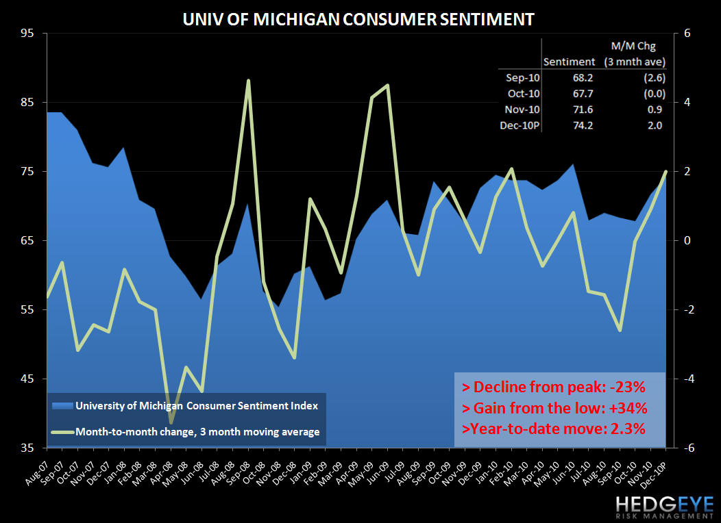 CONSUMER CONFIDENCE - CURRENT TRENDS SUPPORTIVE OF STRONGER TOP LINE - univ mich sentiment dec
