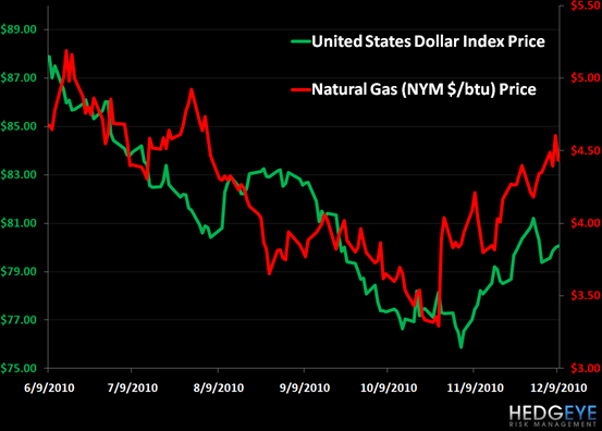 Dr. Natty? Natural Gas and the Dollar	 - djnatty