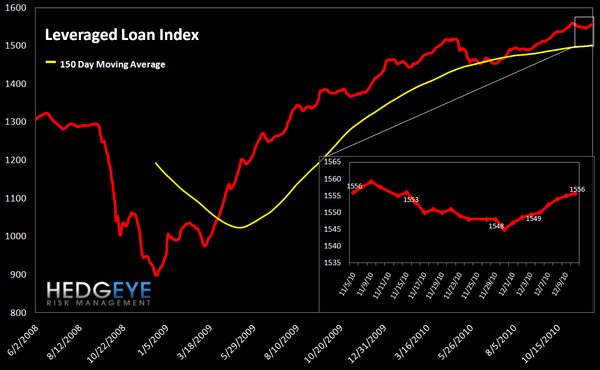WEEKLY FINANCIALS RISK MONITOR: MUNI SWAPS BACK UP SHARPLY - lev loan