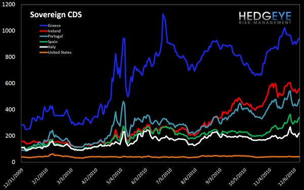 WEEKLY FINANCIALS RISK MONITOR: MUNI SWAPS BACK UP SHARPLY - sov cds