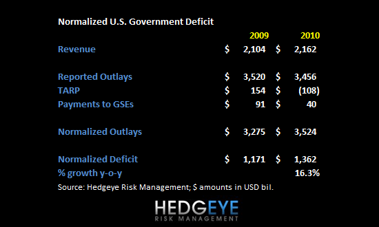 U.S. Deficit Remains Ugly - 1