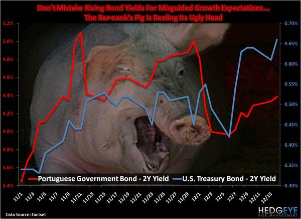 CHART OF THE DAY: The Pig's Ugly Head -  Chart of the day