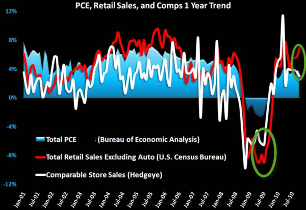Retail Sales: The Mother of Rear-View Indicators - p2