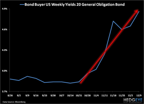 Muni Bonds Are On Sale: Time To Buy Now? - 2