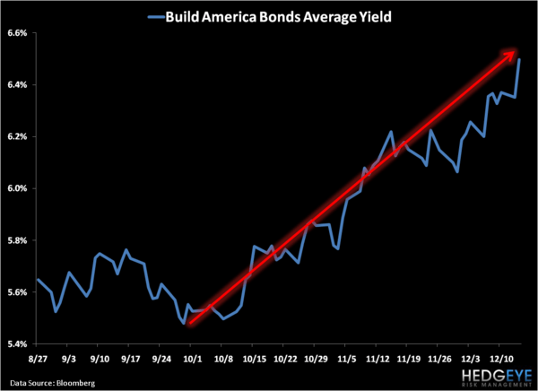 Muni Bonds Are On Sale: Time To Buy Now? - 3