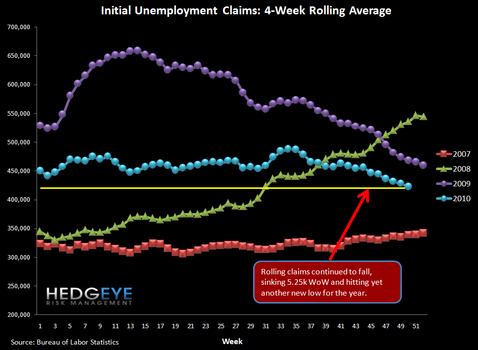 JOBLESS CLAIMS FLAT BUT YIELD SPREADS BLOWING OUT - rolling