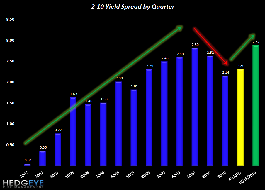 JOBLESS CLAIMS FLAT BUT YIELD SPREADS BLOWING OUT - spreads