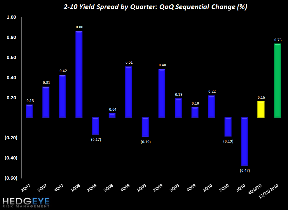 JOBLESS CLAIMS FLAT BUT YIELD SPREADS BLOWING OUT - spreads QoQ