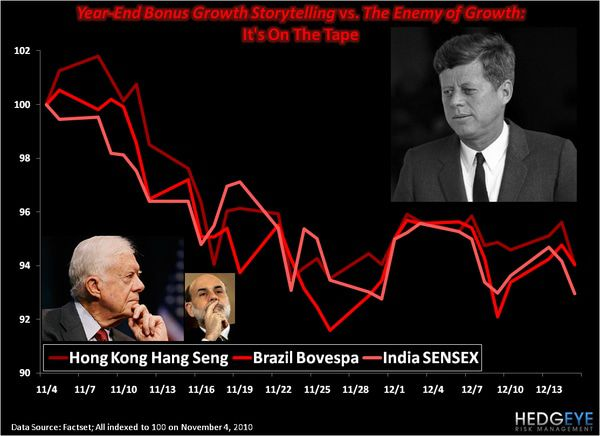 CHART OF THE DAY: The Enemy of Growth -  Chart of the day