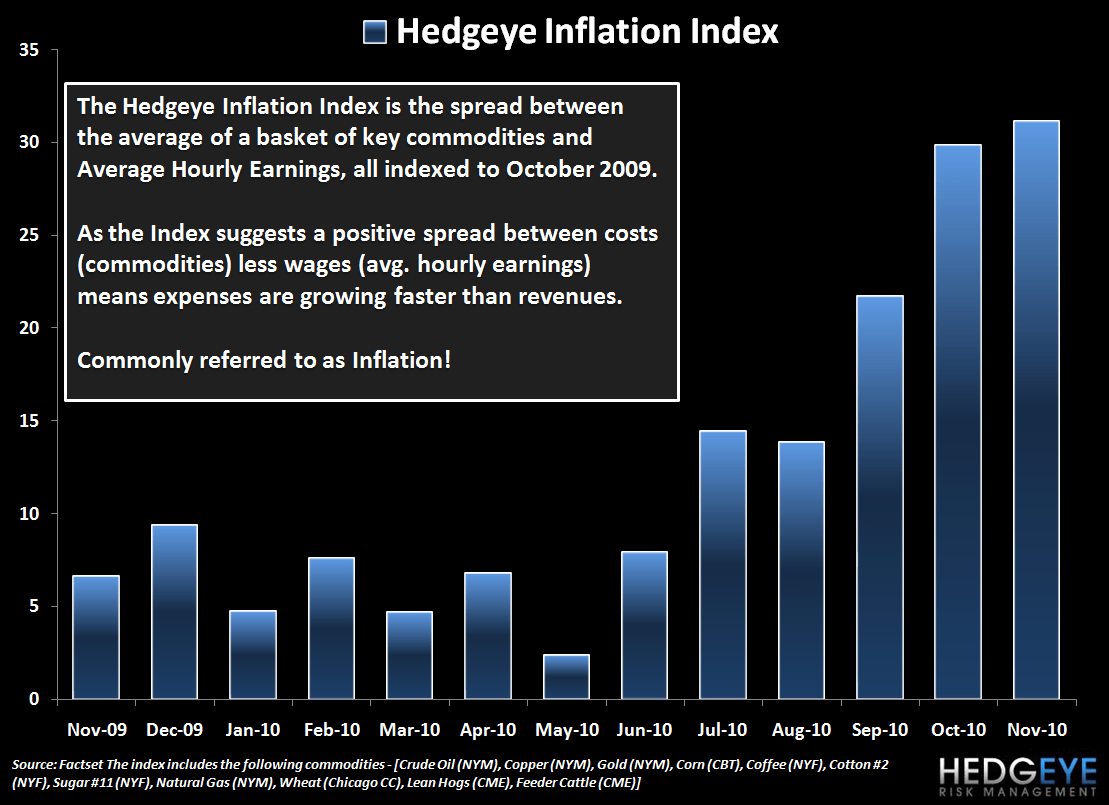 CPI - SMOKE AND MIRRORS - hedgeye inflation index1
