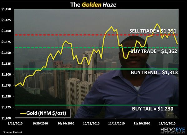 CHART OF THE DAY: The Golden Haze -  Chart of the day