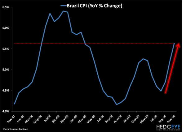 Brazil: A Leading Indicator for the Global Economy? - AA