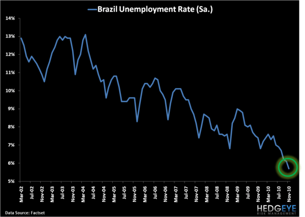 Brazil: A Leading Indicator for the Global Economy? - B