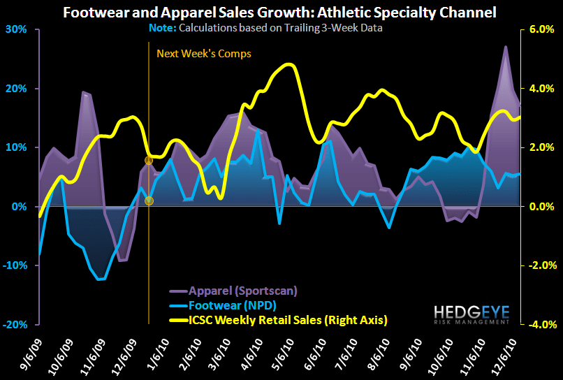 Sports Apparel & Footwear Sales Strong Again - FW App Ind 1Yr 12 16 10