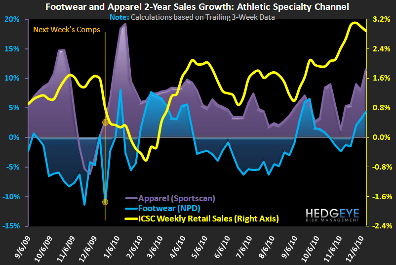 Sports Apparel & Footwear Sales Strong Again - FW App Ind 2Yr 12 16 10