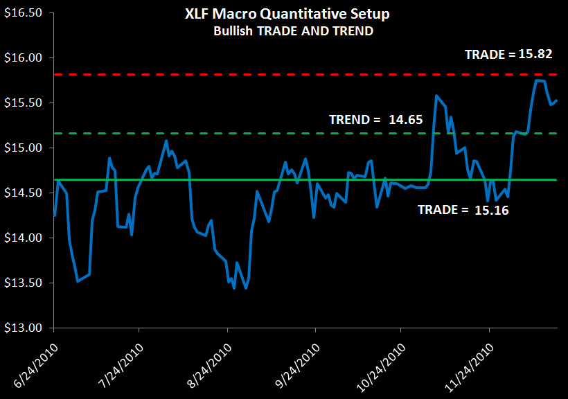 WEEKLY RISK MONITOR FOR FINANCIALS: NEUTRAL FOR THE SHORT-TERM - XLF