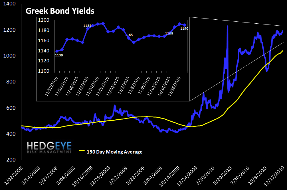WEEKLY RISK MONITOR FOR FINANCIALS: NEUTRAL FOR THE SHORT-TERM - greek bond yields