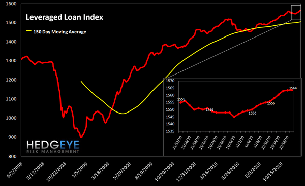 WEEKLY RISK MONITOR FOR FINANCIALS: NEUTRAL FOR THE SHORT-TERM - levered loan