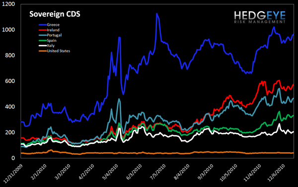 WEEKLY RISK MONITOR FOR FINANCIALS: NEUTRAL FOR THE SHORT-TERM - sov CDS