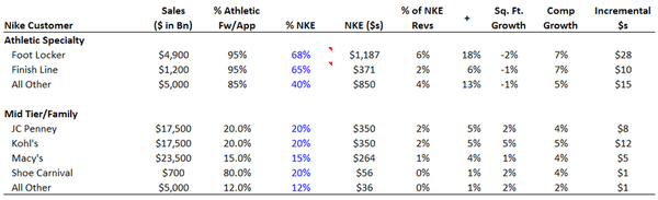 NKE: It's All on Nike U.S. - NKE Fut 2 12 10