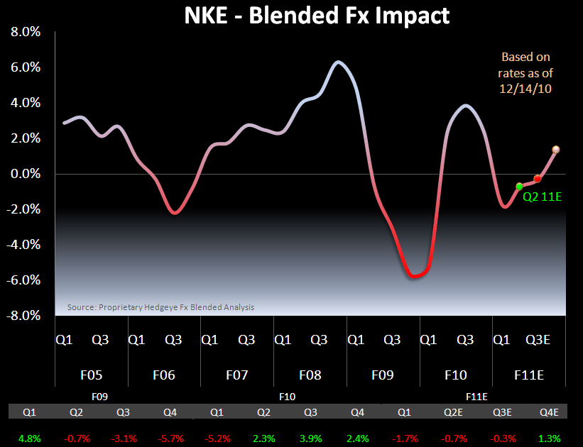 NKE: It's All on Nike U.S. - NKE Fx 12 20 10