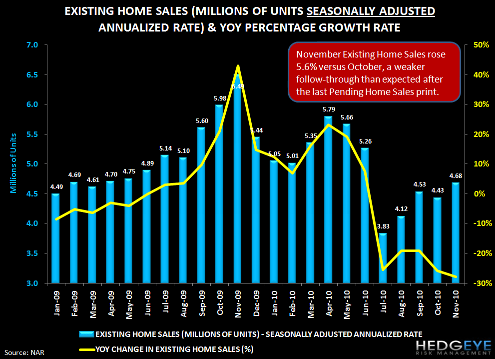 Are Rising Rates Pulling Housing Demand Forward? Existing Home Sales Rise, Purchase Apps Fall - existing