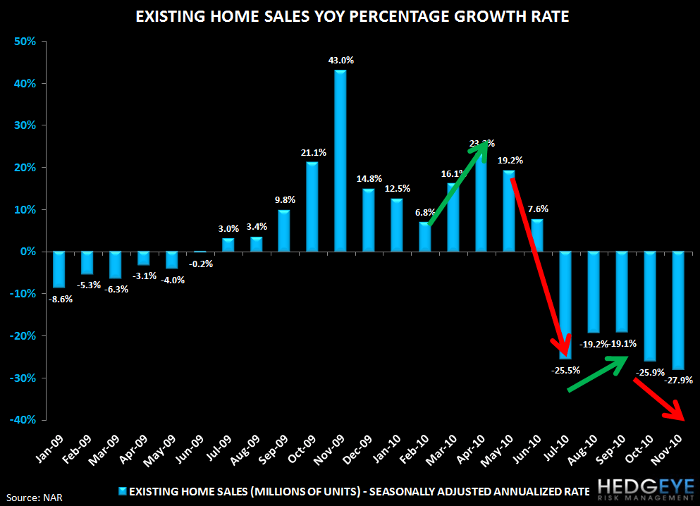 Are Rising Rates Pulling Housing Demand Forward? Existing Home Sales Rise, Purchase Apps Fall - existing YoY