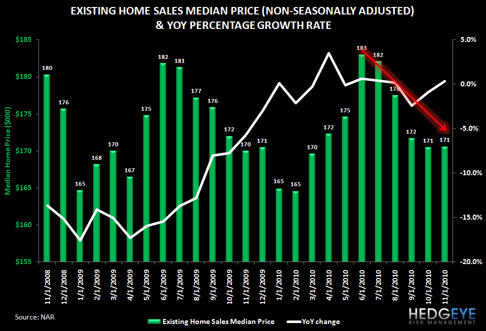 Are Rising Rates Pulling Housing Demand Forward? Existing Home Sales Rise, Purchase Apps Fall - existing median price