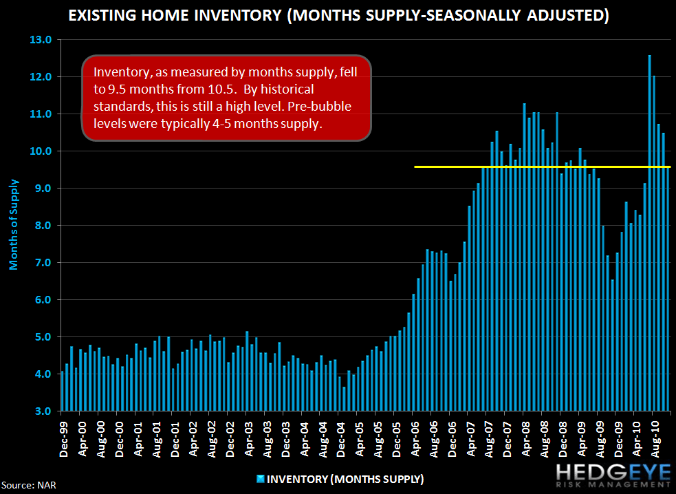 Are Rising Rates Pulling Housing Demand Forward? Existing Home Sales Rise, Purchase Apps Fall - existing months supply