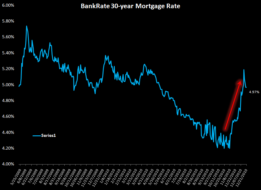Are Rising Rates Pulling Housing Demand Forward? Existing Home Sales Rise, Purchase Apps Fall - mortgage rates