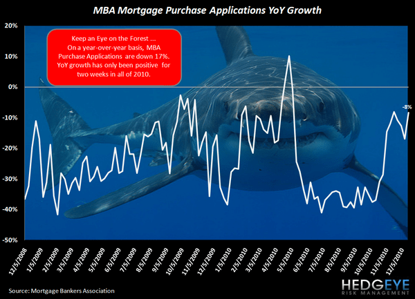 Are Rising Rates Pulling Housing Demand Forward? Existing Home Sales Rise, Purchase Apps Fall - shark YoY