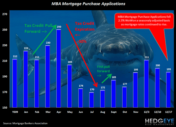 Are Rising Rates Pulling Housing Demand Forward? Existing Home Sales Rise, Purchase Apps Fall - shark chart
