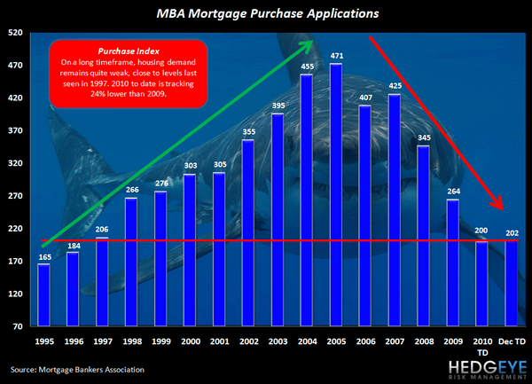 Are Rising Rates Pulling Housing Demand Forward? Existing Home Sales Rise, Purchase Apps Fall - shark chart long term