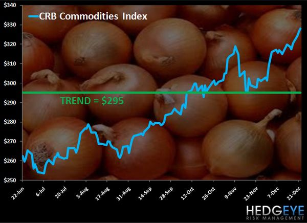 CHART OF THE DAY: Taxing Onions -  Chart of the day