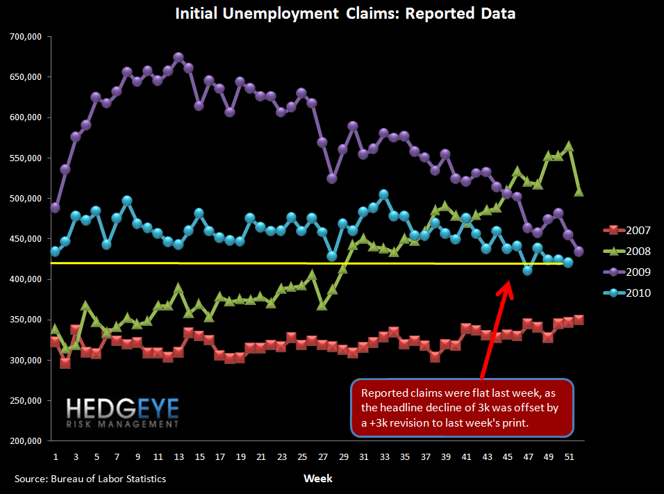 Initial Jobless Claims Hold Flat Excluding Revisions - raw claims