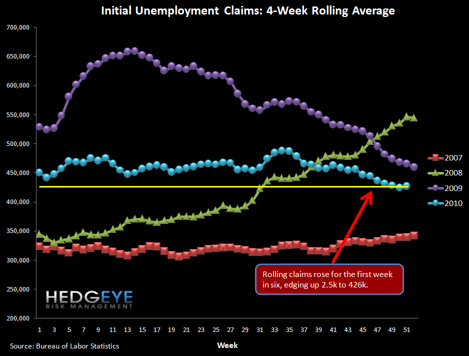 Initial Jobless Claims Hold Flat Excluding Revisions - rolling claims