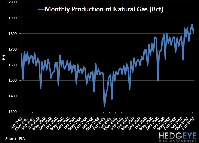 Natural Gas Seasonality, Or Lack Thereof - monthly natty