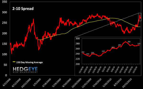 WEEKLY RISK MONITOR FOR FINANCIALS: ITALIAN SWAPS AND BALTIC DRY INDEX SIGNAL CAUTION - 2 10 spread