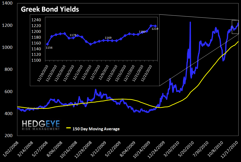 WEEKLY RISK MONITOR FOR FINANCIALS: ITALIAN SWAPS AND BALTIC DRY INDEX SIGNAL CAUTION - greek bonds