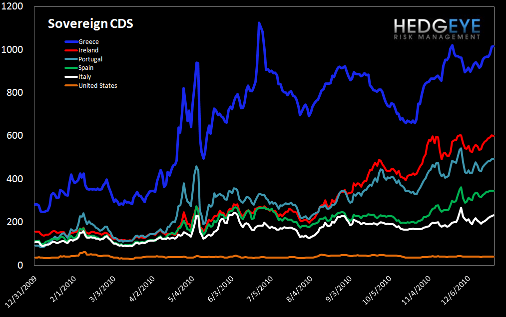WEEKLY RISK MONITOR FOR FINANCIALS: ITALIAN SWAPS AND BALTIC DRY INDEX SIGNAL CAUTION - sov cds
