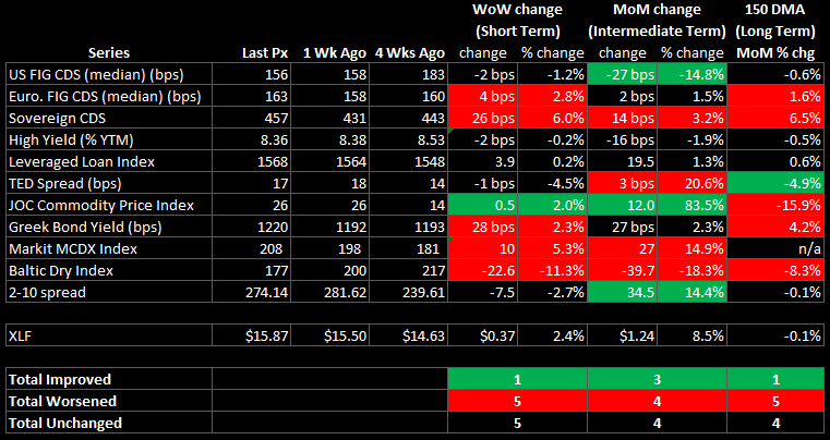 WEEKLY RISK MONITOR FOR FINANCIALS: ITALIAN SWAPS AND BALTIC DRY INDEX SIGNAL CAUTION - summary table