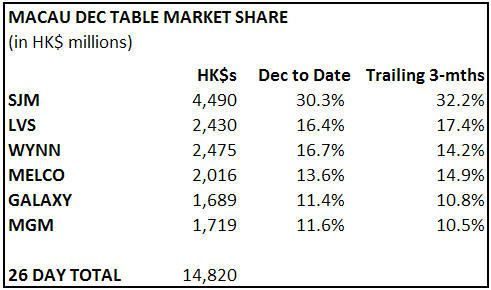 MACAU MARKET SHARE AS OF DEC 26TH - macau1